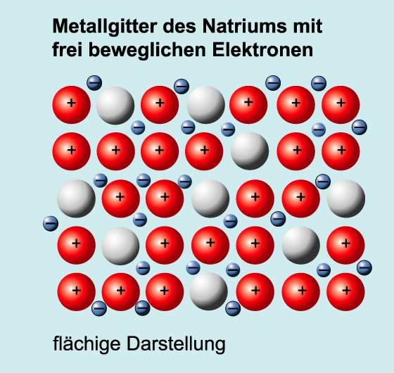 Metalle Elektrische Leitfähigkeit