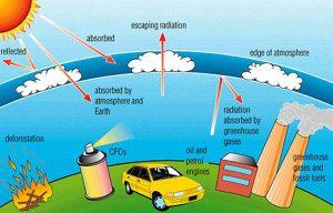 Greenhouse Effect Grunde Und Losungsansatze 15punkte Com